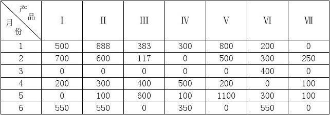 已知某工厂要生产7种产品_以I_II_III_IV_V_VI_VII