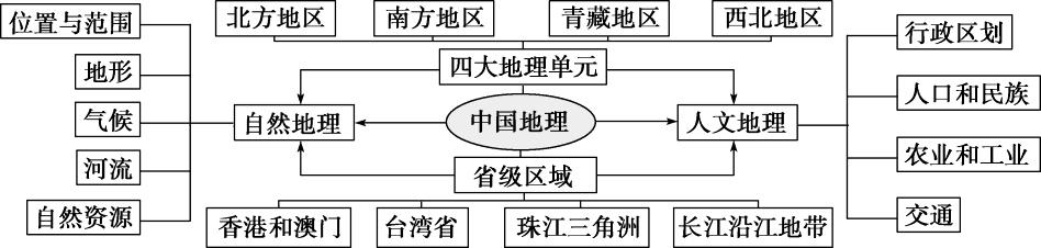 优化方案2017高考地理总复习第四部分区域地理第十四单元中国地理单元综合提升鲁教版答案
