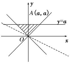 解不等式组练习题_二元一次不等式(组)及简单的线性规划问题基础练习题_文档下载