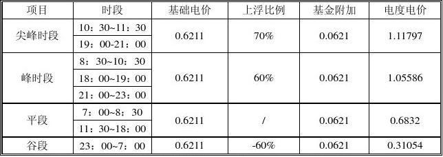 一、江苏省居民峰谷分时销售电价表