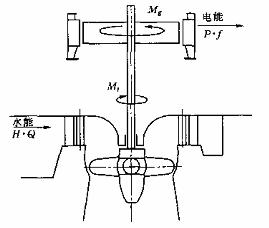 水轮机调节控制系统