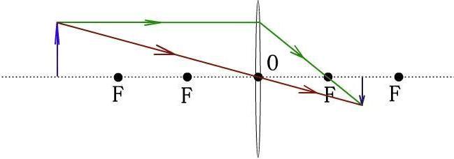 凸透镜成虚像光路�_凸透镜成像光路图-凸透镜成像光路图