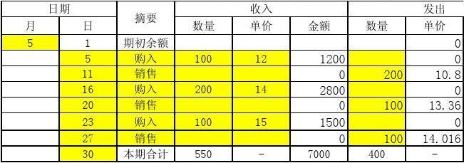 移动加权平均法自动计算表