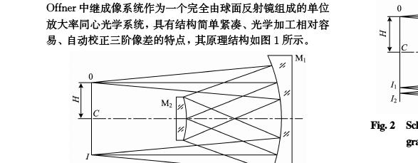 熟女?9??y`f??,_基于offner中继结构的机载棱镜色散成像光谱仪系统设计