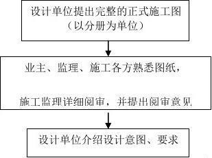 施工图v技术技术交底与图纸审程序l花纹织带机流程图纸图片