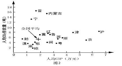 【地理】2011年高考试题分类汇编专题10 人类与地理环境的协调发展