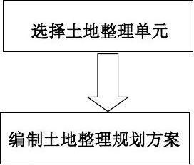 土地整理规划流程图