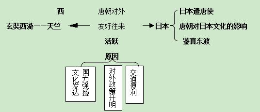 七年级下册历史(人教版)教学教案:第一单元 第4课 唐朝的中外文化交流图片