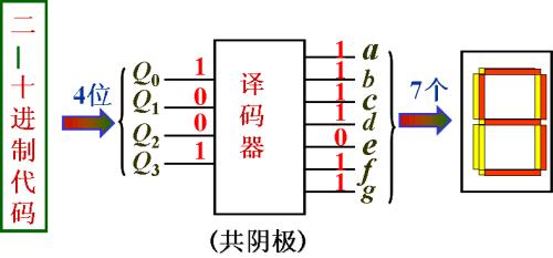 研究生fpga实验项目(led显示及秒表计时器设计)图片