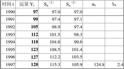 二次指数平滑法算例