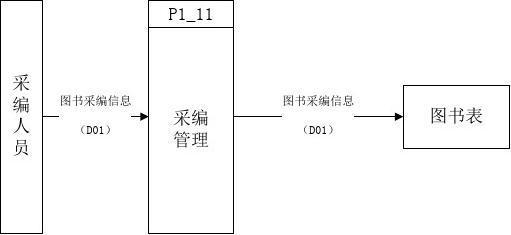 图书馆管理系统数据流程图及数据字典