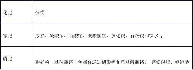2015年中国肥料制造行业现状及其前景预测分析