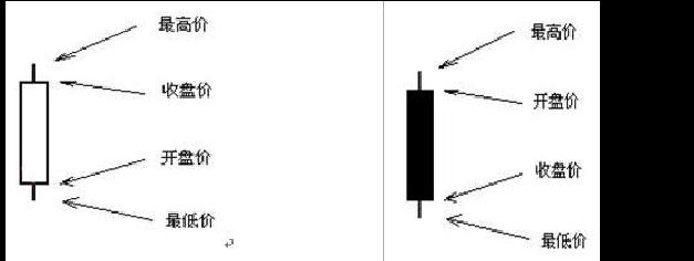 股票技术分析之K线分析(实例组图)