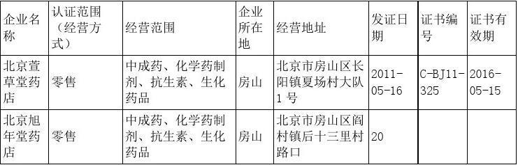 北京市药品监督管理局北京市药品经营企业GSP认证公告(2011�D5�D18)