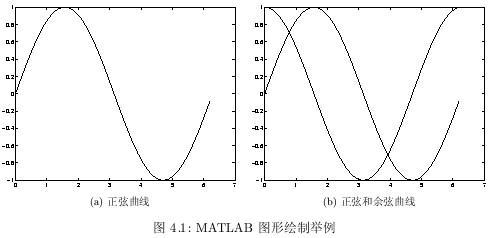 MATLAB入门教程(2)二维绘图北方中式景观设计图片