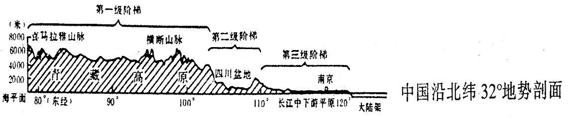 中国地理复习笔记归纳总结(特细)