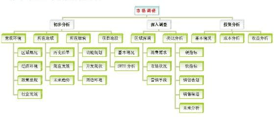 房地产全程营销策划四大模块——李龙飞原创