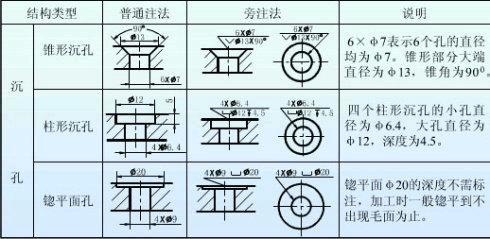 CAD中标注符号有关中沉孔的图纸与比例制图显示图框机械图片