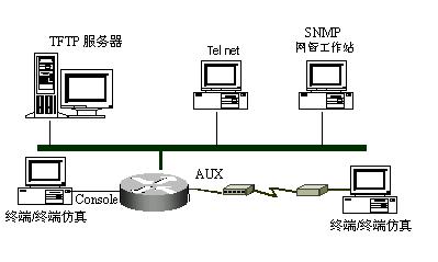 Cisco思科路由器配置手册