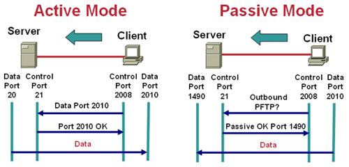 Cisco IOS CBAC FTP