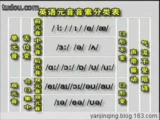 英语国际音标发音表