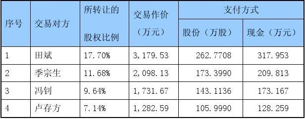 大约收买北京富华宇祺信息技术有限公司股权的可行性分析报告