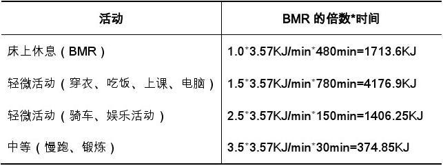 计算BMR&v玉米一周玉米-食品营养学小食谱论文金针菇能一起吃吗图片