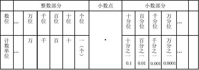 冀教版数学四年级下册(5-8)单元复习资料