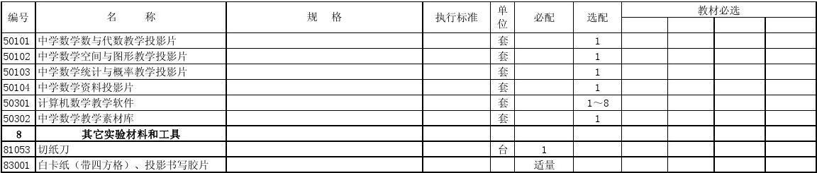 8105383001初中规贵州省标准数学教学仪器执行名称格配备目录初中混毕业华为图片