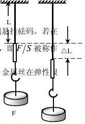 实验三 用拉伸法测金属材料的杨氏模量_word文