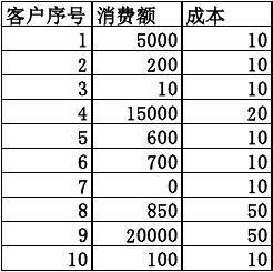 excel2003电子表格_用excel表格进行客户ABC分类_文档下载