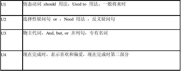 上海单元英语个初中知识点宁崇献五初中图片