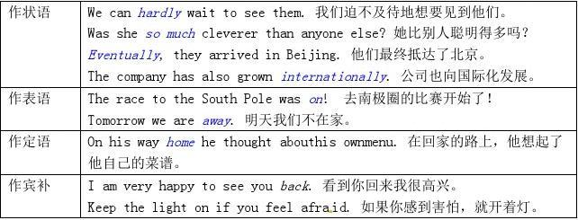 2015年高中英语Unit6考点I语法副词超级归纳普通高中示范性湖南永州图片