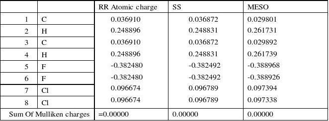高斯软件计算分子轨道,轨道能级,电荷分布,偶极矩,等信息