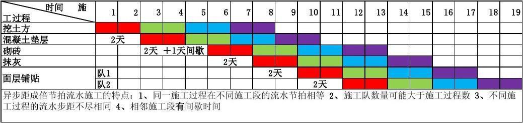 女性荫道流水图片_4种流水施工横道图全解析(含特点及图例)