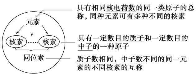 2016年高考化学热点题型和提分秘籍专题5.1原子结构化学键(含解析)