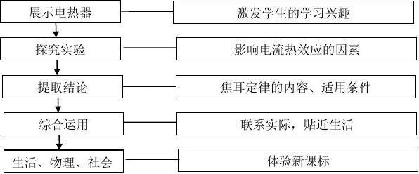 电流的热效应教学设计_word文档在线阅读与陕西光怪建筑设计工作室