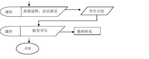 《苏雅的画儿》教学流程图_word文档在线阅读