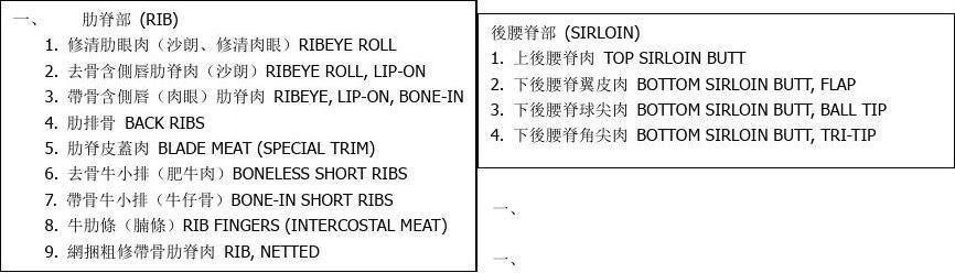 牛肉部分各式食材的中英文对照