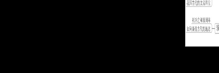 七年级历史上册思维导图(修改版)
