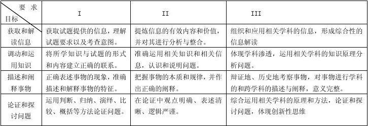 北京高考历史考试说明及解读2014答案