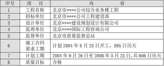 北京某综合高层办公楼装修施工方案_secret
