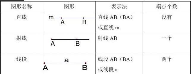 4.1线段、射线、直线导学案