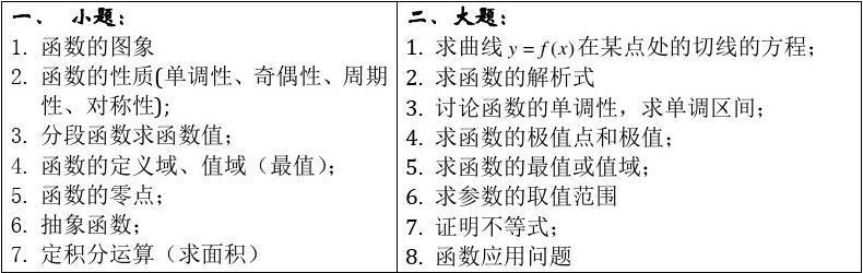 專題七:函數與導數問題進階(教師版)自己總結