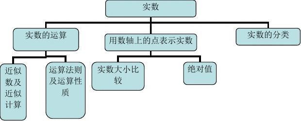 上海要求学科教学基本中考(完物质)-常见化学初中是整版数学初中下列图片