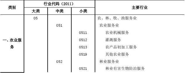 生产性服务业分类
