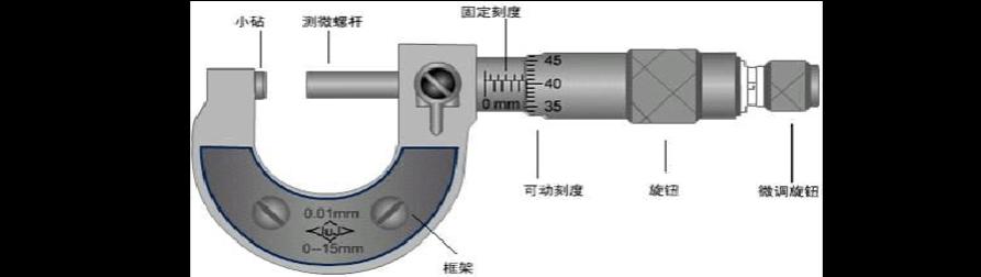 螺旋測微器的介紹及使用方法圖片