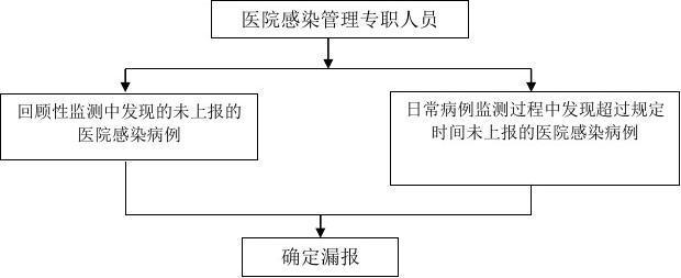 院感文档相关流程图_word报告在线阅读与下载金库门设计图图片