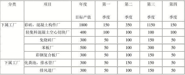 公司年度生产经营计划书11