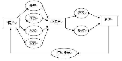 试解释数据库的三级模式和三层数据模型的联系
